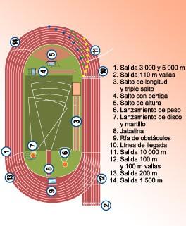 Pista de Atletismo reglamentaria